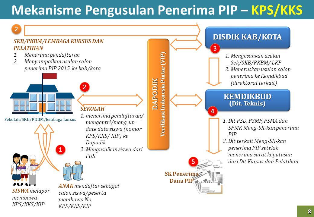 9 9 Mekanisme Alur Data PIP 2105