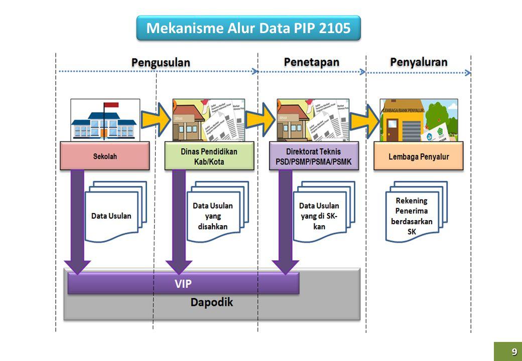 10 10 Mekanisme Pencairan/Pengambilan Dana PIP Sekolah/SKB/PKBM/lembaga kursus KPPN menyalurkan dana sesuai SP2D ke rekening penyalur KEMDIKBUD (Dit.