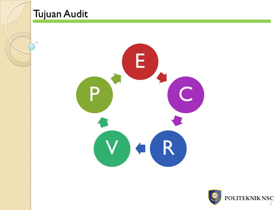 Perancangan Program Audit POLITEKNIK NSC Pemahaman SIA untuk pelaksanaan transaksi Penentuan prosedur audit untuk mendeteksi efektivitas aktivitas pengendalian Penyusunan program audit untuk pengujian pengendalian terhadap transaksi Penentuan aktivitas pengendalian untuk mendeteksi dan mencegah salah saji dalam setiap tahap transaksi Penentuan kemungkinan salah saji dalam pelaksanaan transaksi ALUR 4