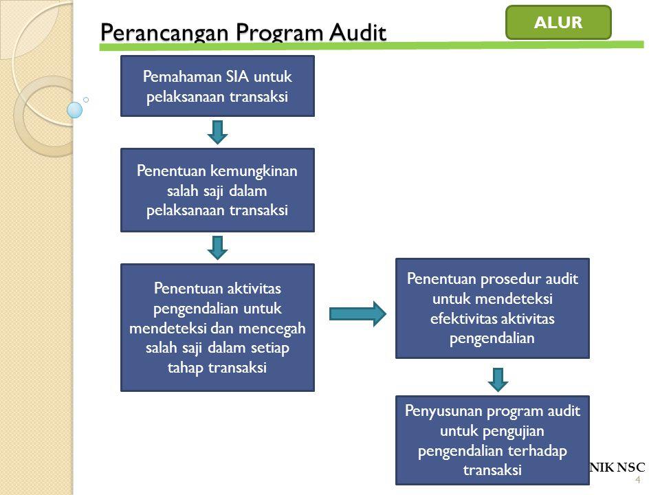 Perancangan Program Audit POLITEKNIK NSC Uraian Fungsi Terkait Dokumen Catatan Akuntansi Bagan alir system akuntansi Salah saji potensial, aktivitas pengendalian yang diperlukan Penjelasan aktivitas pengendalian Penyusunan program audit Penjelasan program audit 5
