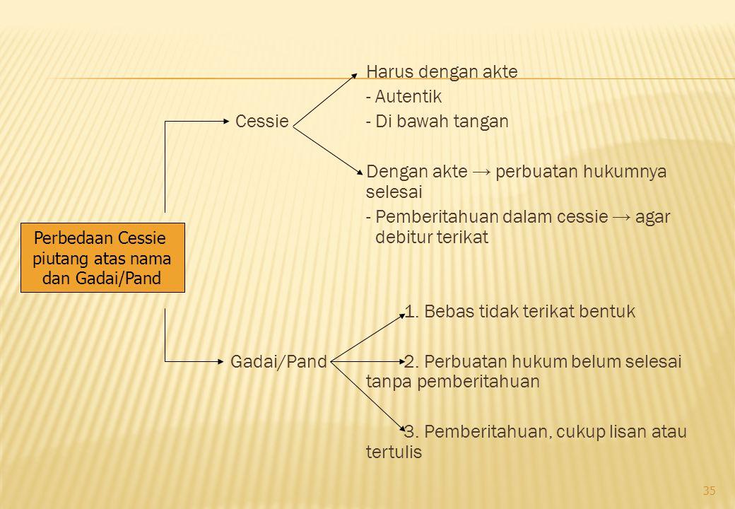 Harus dengan akte - Autentik Cessie - Di bawah tangan Dengan akte → perbuatan hukumnya selesai - Pemberitahuan dalam cessie → agar debitur terikat 1.