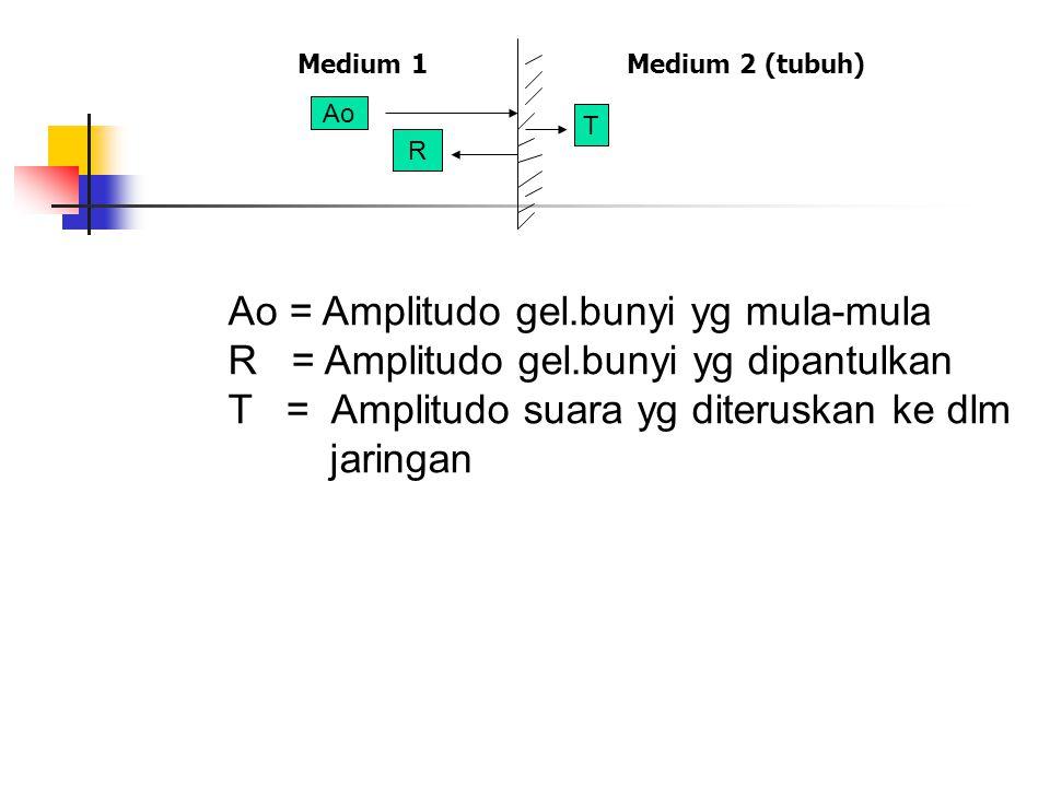 Medium 1 Medium 2 (tubuh) Ao R T Ao = Amplitudo gel.bunyi yg mula-mula R = Amplitudo gel.bunyi yg dipantulkan T = Amplitudo suara yg diteruskan ke dlm