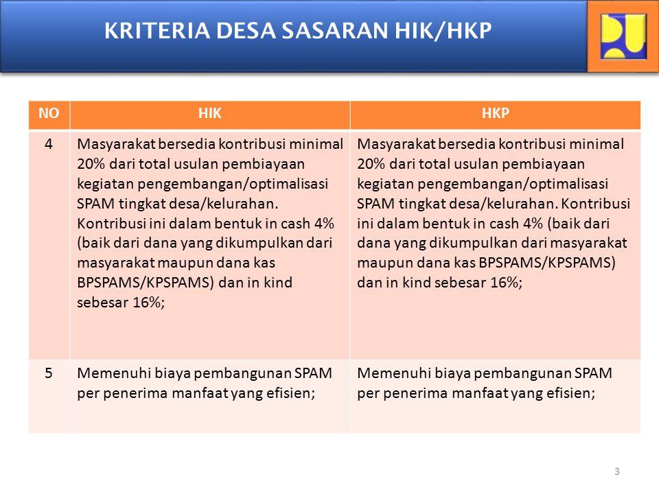 3 NOHIKHKP 4Masyarakat bersedia kontribusi minimal 20% dari total usulan pembiayaan kegiatan pengembangan/optimalisasi SPAM tingkat desa/kelurahan. Ko