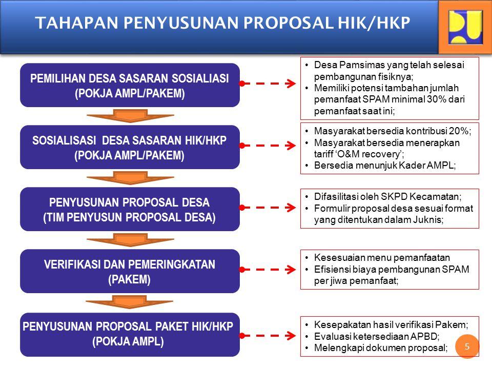 6 6 JADWAL PENYUSUNAN PROPOSAL HIK/HKP PEMILIHAN DESA SASARAN SOSIALIASI (POKJA AMPL) SOSIALISASI DESA SASARAN HIK/HKP (POKJA AMPL) PENYUSUNAN PROPOSAL DESA (TIM PENYUSUN PROPOSAL DESA) VERIFIKASI DAN PEMERINGKATAN (PAKEM) PENYUSUNAN PROPOSAL PAKET HIK/HKP (POKJA AMPL) Max.