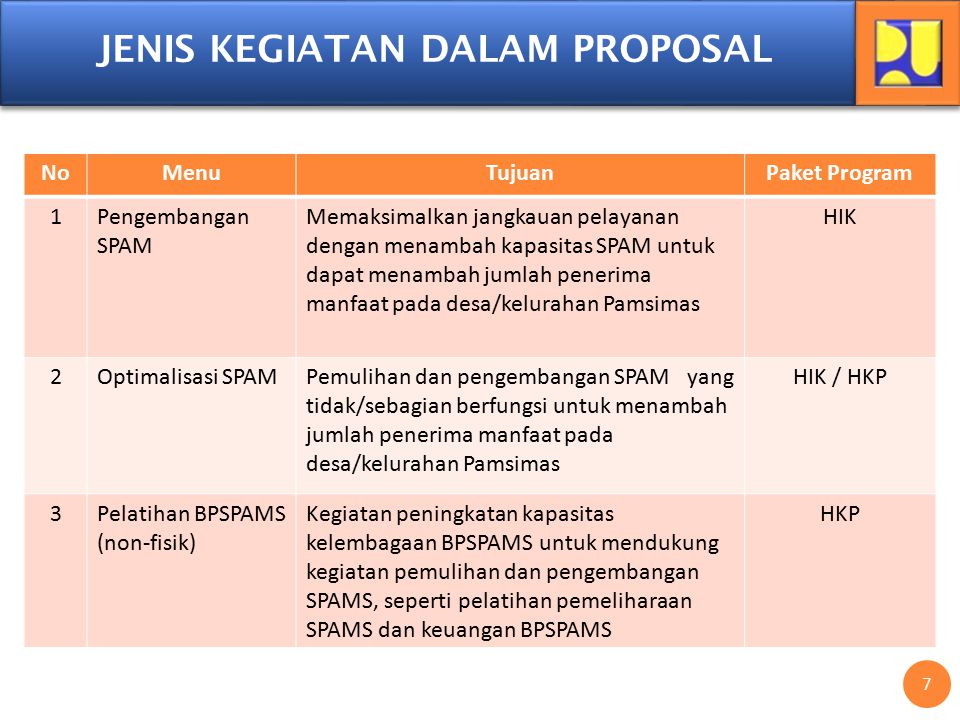 JENIS KEGIATAN DALAM PROPOSAL 7 NoMenuTujuanPaket Program 1Pengembangan SPAM Memaksimalkan jangkauan pelayanan dengan menambah kapasitas SPAM untuk da