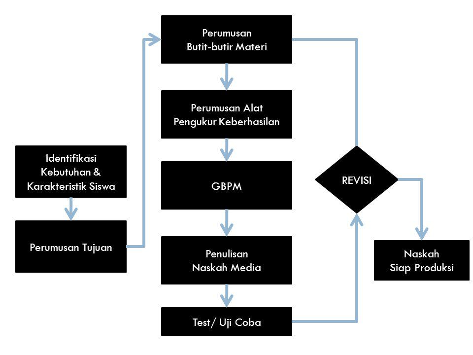 Identifikasi Kebutuhan & Karakteristik Siswa Perumusan Tujuan Perumusan Butit-butir Materi Perumusan Alat Pengukur Keberhasilan GBPM Penulisan Naskah Media Test/ Uji Coba REVISI Naskah Siap Produksi
