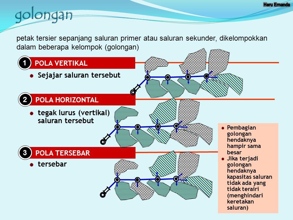 golongan POLA VERTIKAL 1 POLA HORIZONTAL 2 POLA TERSEBAR 3 Sejajar saluran tersebut tegak lurus (vertikal) saluran tersebut tersebar petak tersier sep