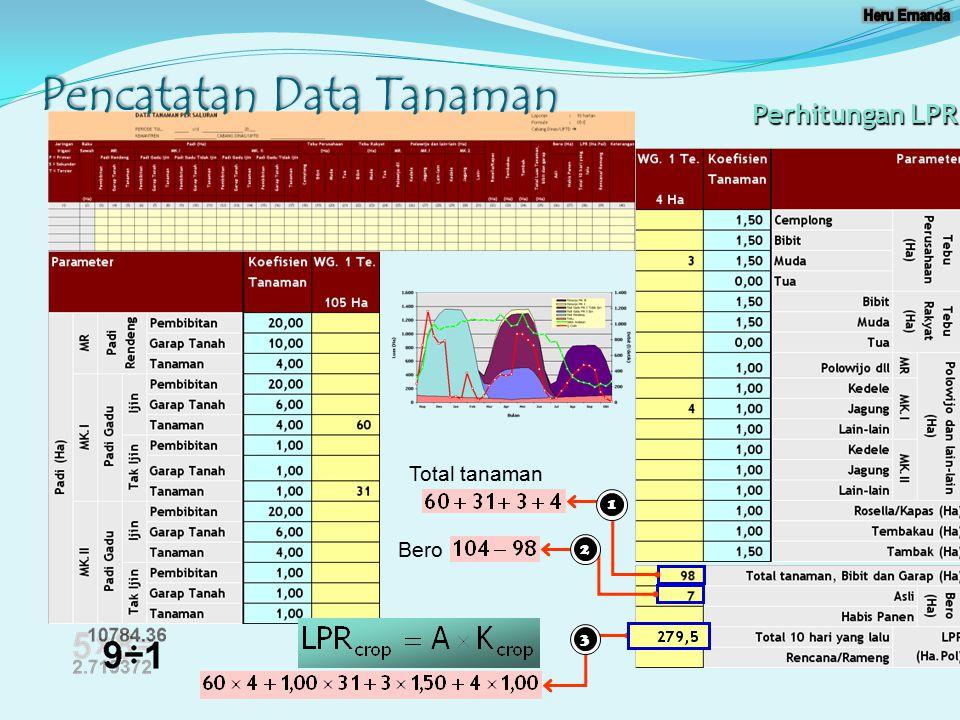Pencatatan Data Tanaman 123 Perhitungan LPR Total tanaman Bero
