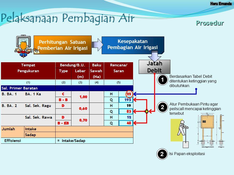 Pelaksanaan Pembagian Air Prosedur Perhitungan Satuan Pemberian Air Irigasi Kesepakatan Pembagian Air Irigasi 1 Jatah Debit Berdasarkan Tabel Debit di