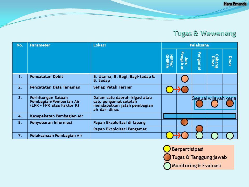 Tugas & Wewenang No.ParameterLokasiPelaksana HIPPA/GHIPPA Juru Pengairan Pengamat Cabang Dinas Dinas 1.Pencatatan DebitB. Utama, B. Bagi, Bagi-Sadap &
