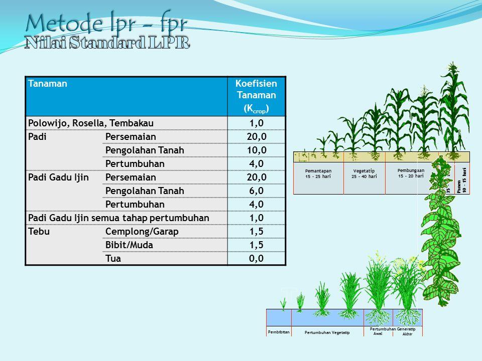 Metode lpr - fpr TanamanKoefisien Tanaman (K crop ) Polowijo, Rosella, Tembakau1,0 PadiPersemaian20,0 Pengolahan Tanah10,0 Pertumbuhan4,0 Padi Gadu Ij