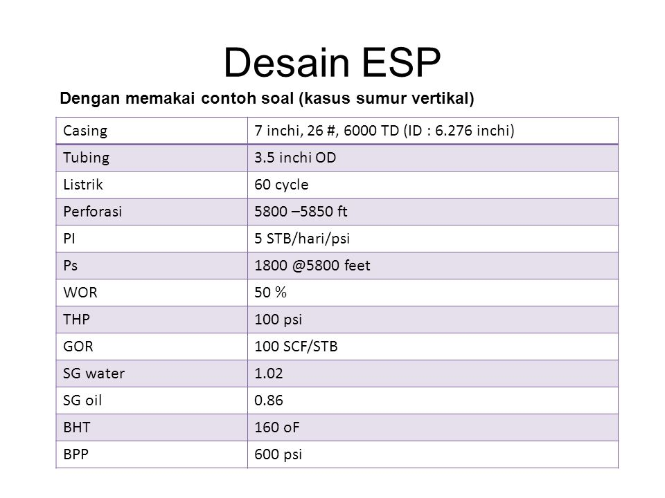 Desain ESP Casing7 inchi, 26 #, 6000 TD (ID : 6.276 inchi) Tubing3.5 inchi OD Listrik60 cycle Perforasi5800 –5850 ft PI5 STB/hari/psi Ps1800 @5800 feet WOR50 % THP100 psi GOR100 SCF/STB SG water1.02 SG oil0.86 BHT160 oF BPP600 psi Dengan memakai contoh soal (kasus sumur vertikal)