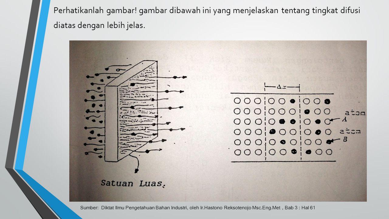 Perhatikanlah gambar! gambar dibawah ini yang menjelaskan tentang tingkat difusi diatas dengan lebih jelas. Sumber: Diktat Ilmu Pengetahuan Bahan Indu