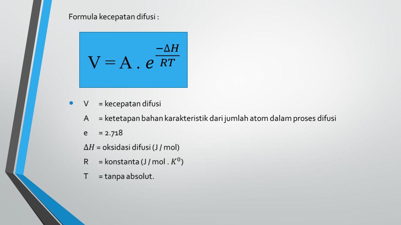 Gambar Skematis Proses Awal Pertumbuhan Kristal A).