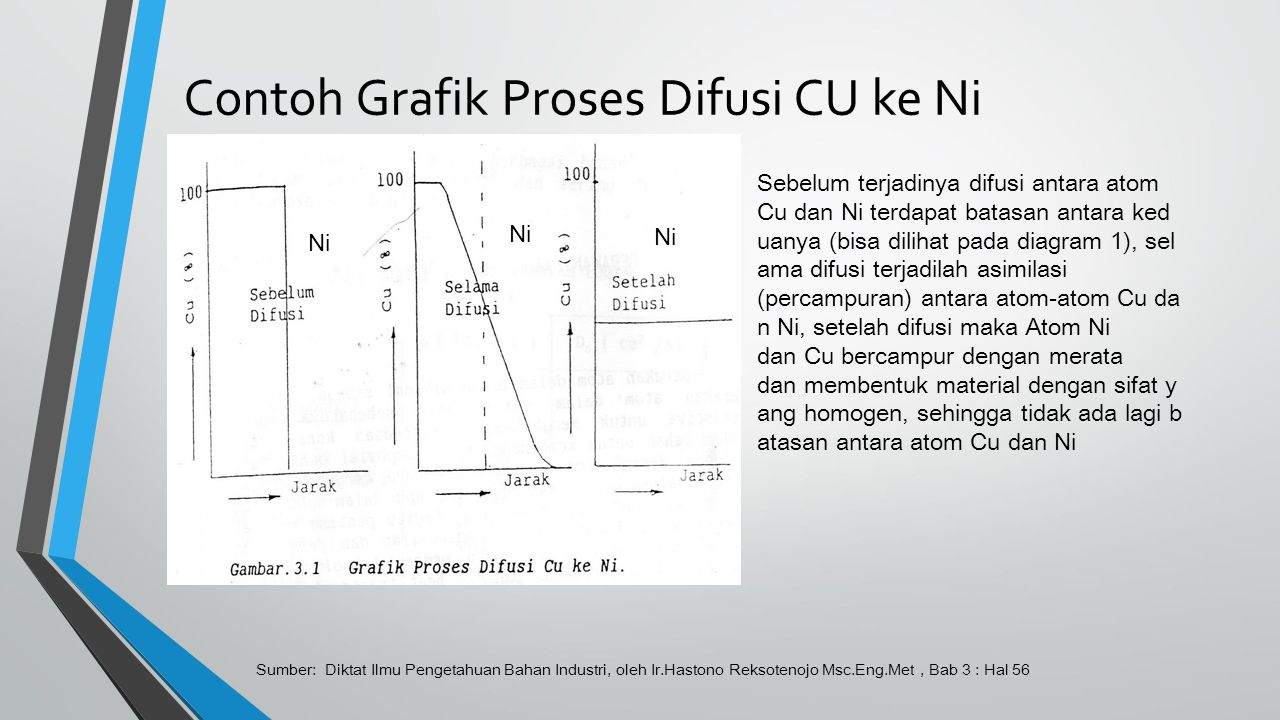 DIFUSI SENDIRI Difusi sendiri adalah difusi yang terjadi akibat pancaran atom yang terjadi dalam suatu bahan tanpa adanya pengaruh dari luar.