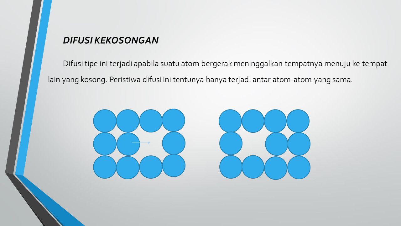 DIFUSI SISIPAN Peristiwa difusi ini terjadi pada suatu bangun Kristal suatu struktur dan terjadi pada atom yang tidak sama besarnya.
