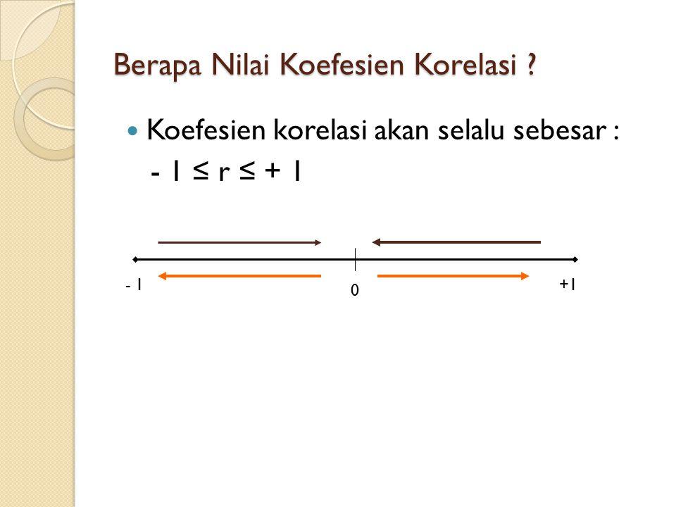 Berapa Nilai Koefesien Korelasi ? Koefesien korelasi akan selalu sebesar : - 1 ≤ r ≤ + 1 - 1+1 0