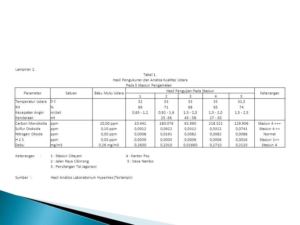 Lampiran 1. Tabel 1. Hasil Pengukuran dan Analisa Kualitas Udara Pada 5 Stasiun Pengamatan ParameterSatuanBaku Mutu Udara Hasil Pengujian Pada Stasiun
