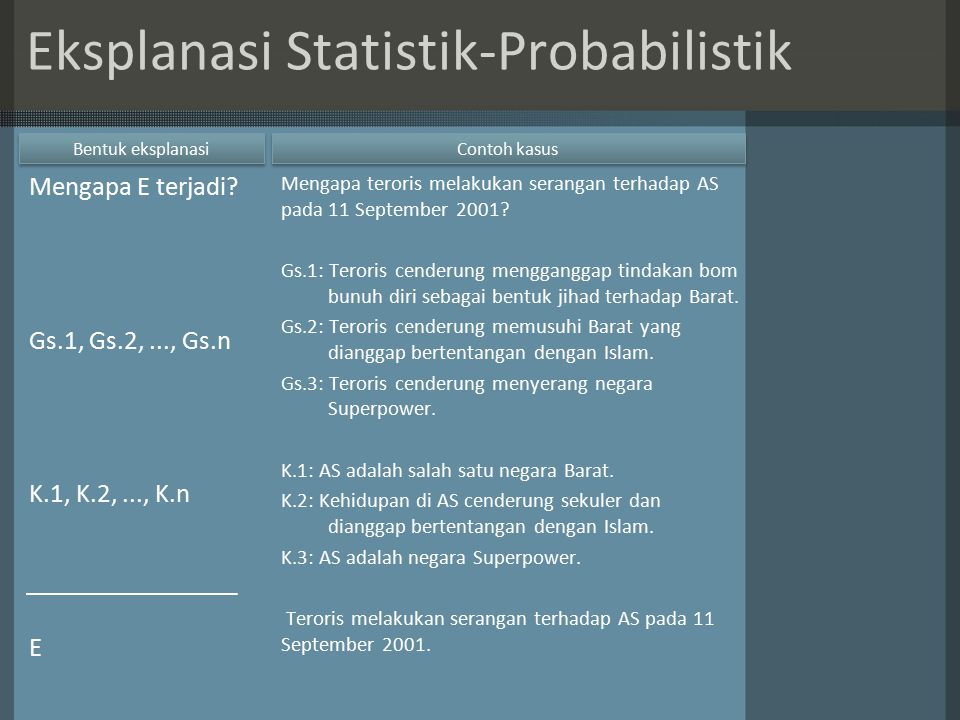Bentuk eksplanasi Mengapa E terjadi? Gs.1, Gs.2,..., Gs.n K.1, K.2,..., K.n E Mengapa teroris melakukan serangan terhadap AS pada 11 September 2001? G