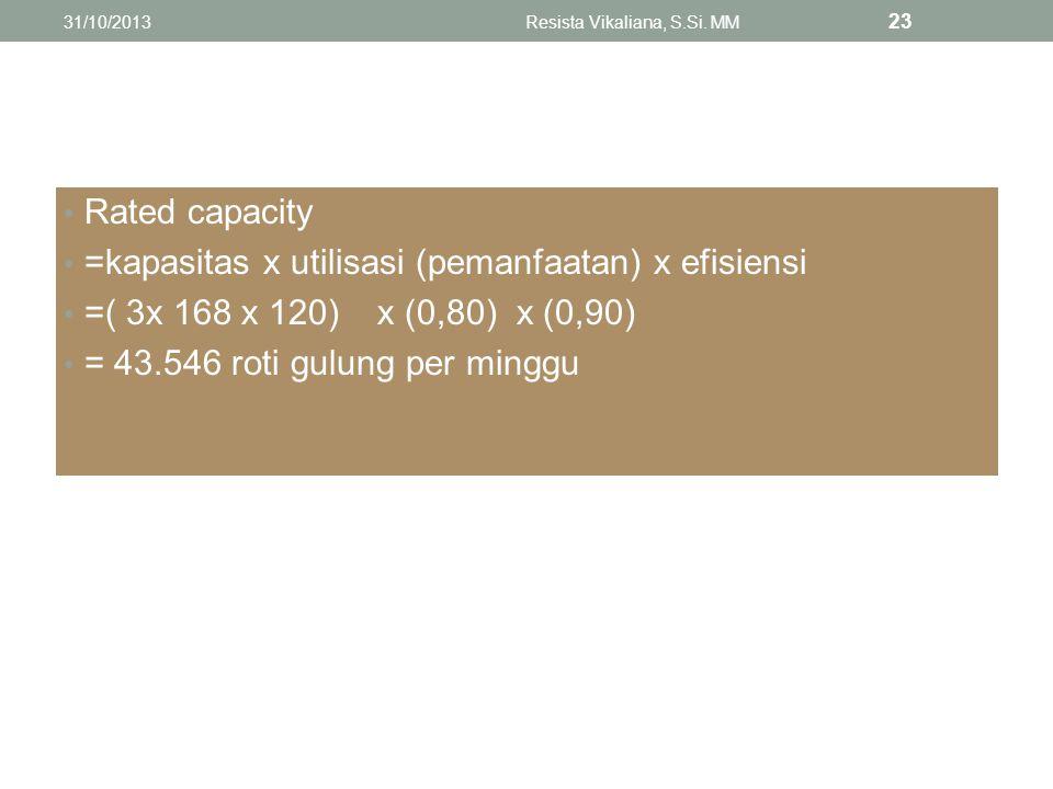 Rated capacity =kapasitas x utilisasi (pemanfaatan) x efisiensi =( 3x 168 x 120) x (0,80) x (0,90) = 43.546 roti gulung per minggu 31/10/2013Resista V