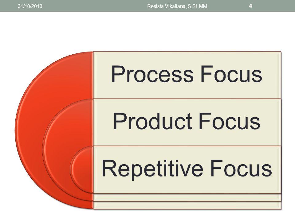 Taktik untuk menyeimbangkan antara kapasitas dan permintaan : Perubahan staf yang ada Penyesuaian peralatan dan proses Perbaikan metode terutama untuk meningkatkan output Mendesain ulang produk 31/10/2013Resista Vikaliana, S.Si.