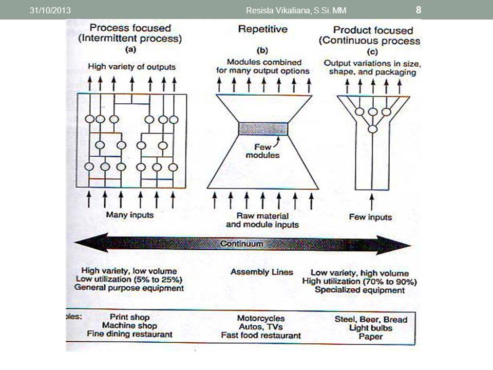 Bandingkan dua proses produksi pada dua industri berikut: 1.