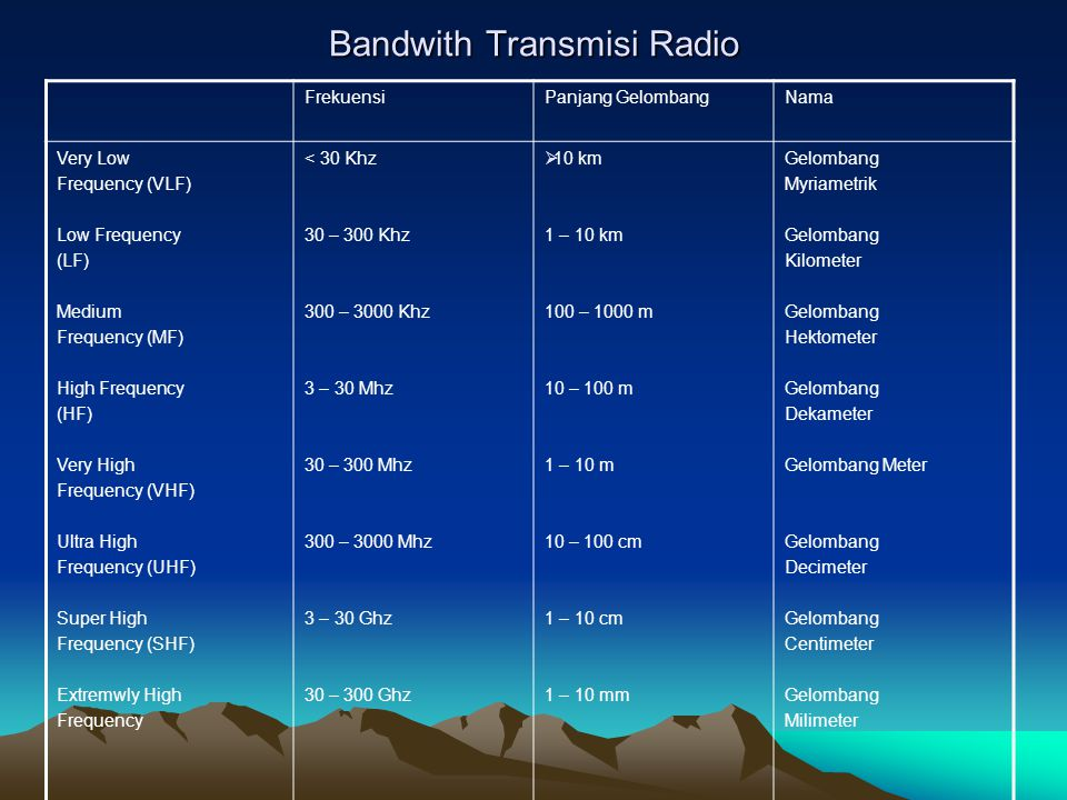 Bandwith Transmisi Radio FrekuensiPanjang GelombangNama Very Low Frequency (VLF) Low Frequency (LF) Medium Frequency (MF) High Frequency (HF) Very Hig