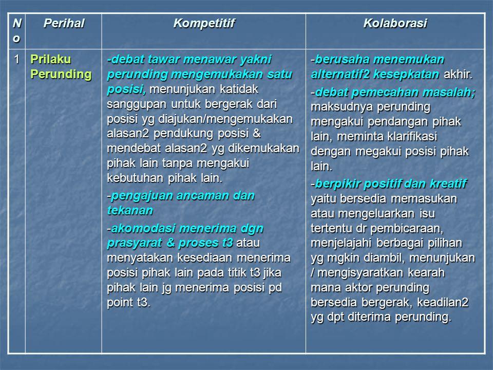 Fase-fase Dalam Negosiasi Biasanya perunding memulai dengan orientasi yang kompetitif & kemudian melalui proses tawar-menawar bisa bergerak ke cara kolaboratif.