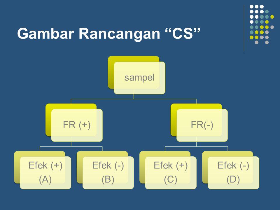 """Gambar Rancangan """"CS"""" sampelFR (+) Efek (+) (A) Efek (-) (B) FR(-) Efek (+) (C) Efek (-) (D)"""