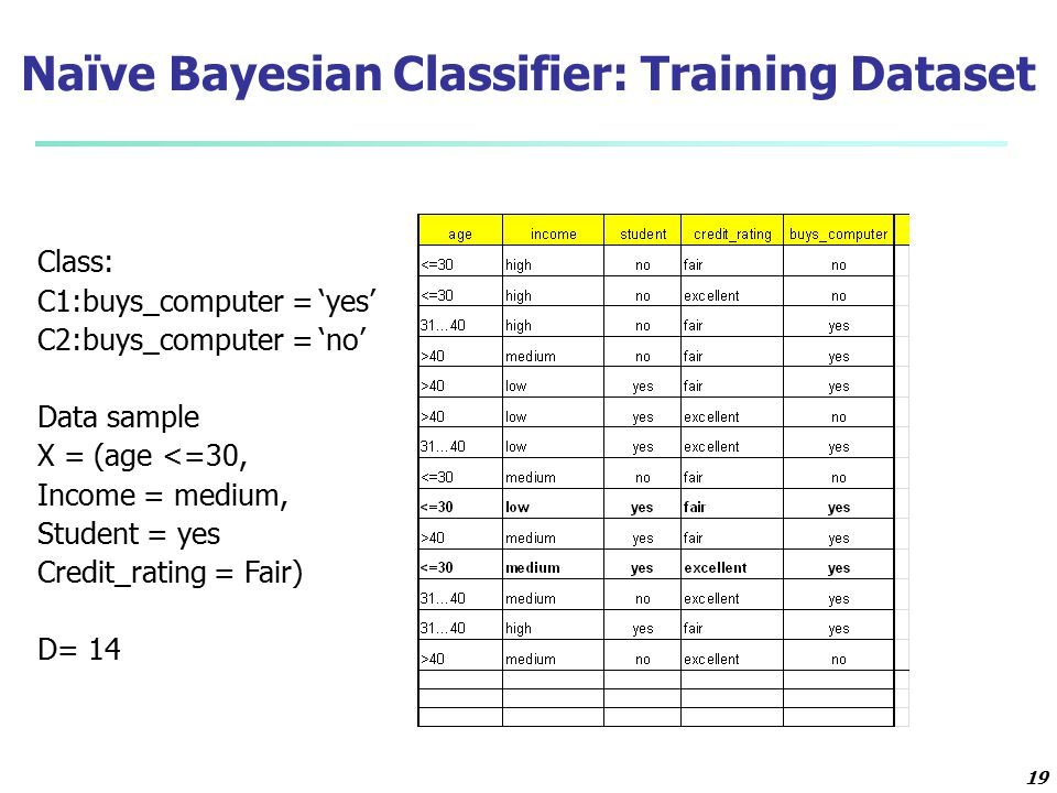 19 Naïve Bayesian Classifier: Training Dataset Class: C1:buys_computer = 'yes' C2:buys_computer = 'no' Data sample X = (age <=30, Income = medium, Stu