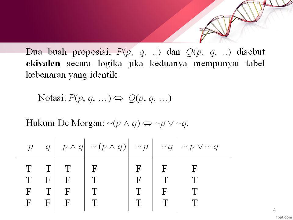 Contoh Soal 1 Jika p, q dan r adalah proposisi maka carilah tabel kebenaran dari : 1.(p  q) V (  q  r) 2.(p  q) V r 3.(p V q)  r 4.[(p V q)  r] V [(p  r) V (  q  p)]