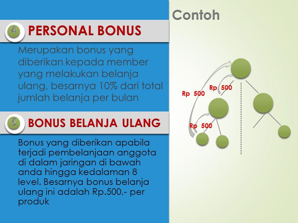 Merupakan bonus yang diberikan kepada member yang melakukan belanja ulang, besarnya 10% dari total jumlah belanja per bulan Bonus yang diberikan apabila terjadi pembelanjaan anggota di dalam jaringan di bawah anda hingga kedalaman 8 level.
