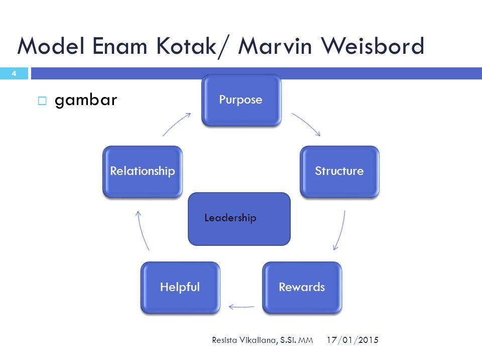 Model Enam Kotak/ Marvin Weisbord 17/01/2015 Resista Vikaliana, S.Si. MM 4  gambar PurposeStructureRewardsHelpful Relationship Leadership