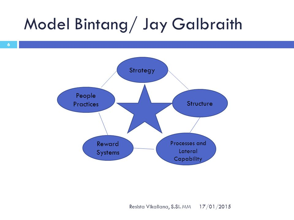 Model Bintang/ Jay Galbraith 17/01/2015 Resista Vikaliana, S.Si. MM 6 Reward Systems Structure Strategy People Practices Processes and Lateral Capabil