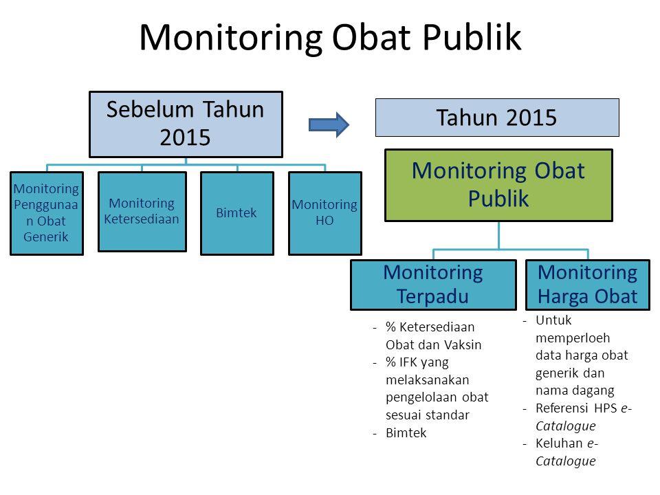Monitoring Obat Publik Sebelum Tahun 2015 Monitoring Penggunaa n Obat Generik Monitoring Ketersediaan Bimtek Monitoring HO 12 Monitoring Obat Publik M