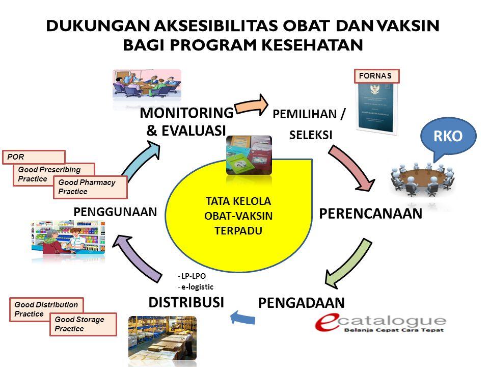 Pemerintah Pusat Pemerintah Daerah Provinsi Pemerintah Daerah Kabupaten/ Kota SDM KESEHATAN PEMBERDAYAAN MASY.