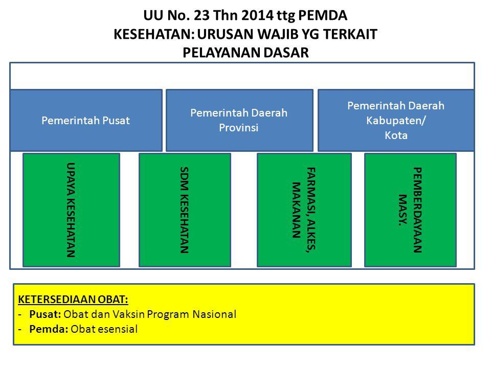 PEMERINTAH PUSAT Pengelolaan UKP rujukan nasional/lintas daerah prov Pengelolaan UKM nasional dan rujukan nasional /lintas daerah prov.