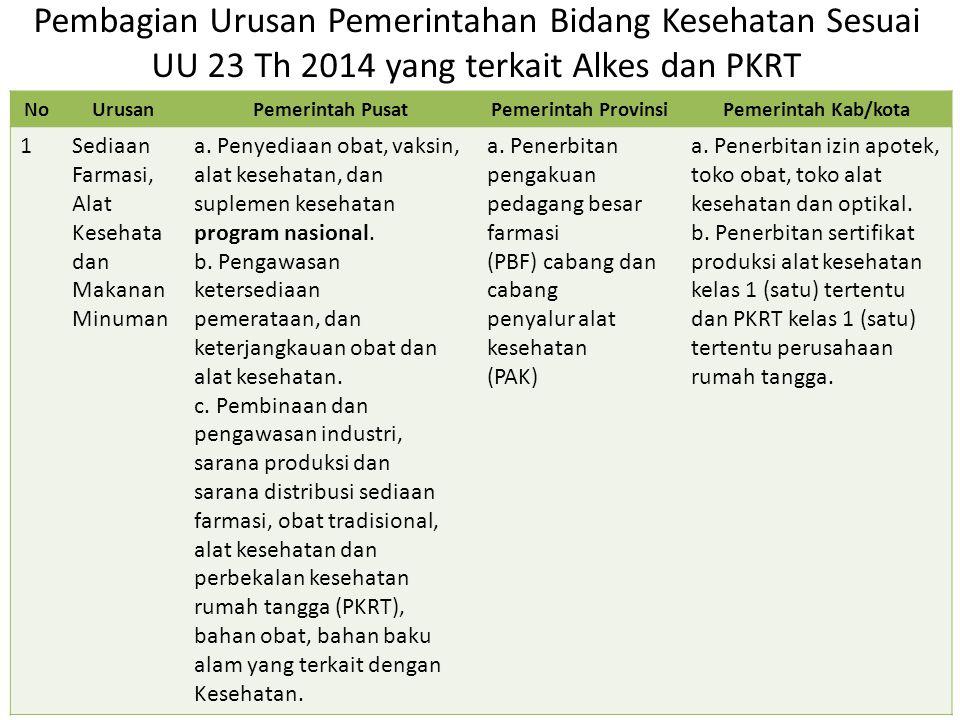 Pembagian Urusan Pemerintahan Bidang Kesehatan Sesuai UU 23 Th 2014 yang terkait Alkes dan PKRT NoUrusanPemerintah PusatPemerintah ProvinsiPemerintah