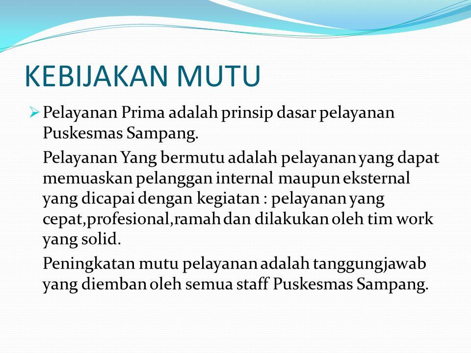 KEBIJAKAN MUTU  Pelayanan Prima adalah prinsip dasar pelayanan Puskesmas Sampang. Pelayanan Yang bermutu adalah pelayanan yang dapat memuaskan pelang