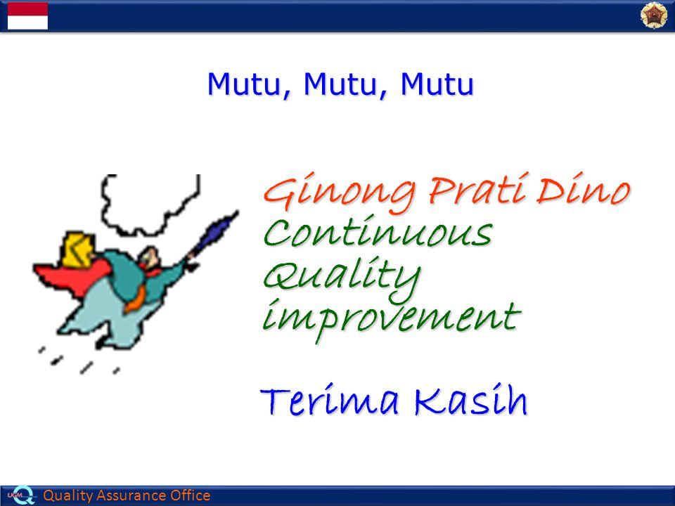 Quality Assurance Office Ginong Prati Dino ContinuousQualityimprovement Terima Kasih Mutu, Mutu, Mutu