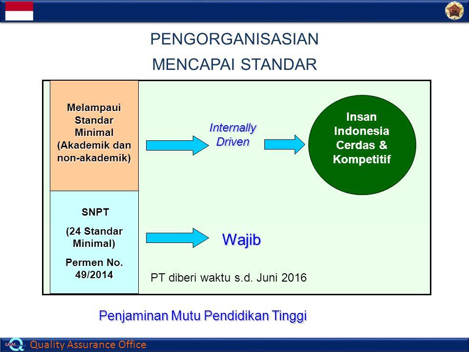 Quality Assurance Office Insan Indonesia Cerdas & Kompetitif Melampaui Standar Minimal (Akademik dan non-akademik) Internally Driven Wajib SNPT SNPT (