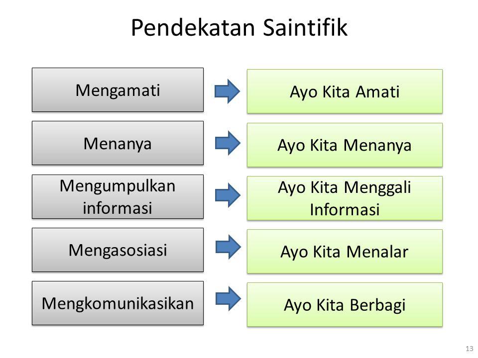 Pendekatan Saintifik 13 Mengamati Ayo Kita Amati Menanya Ayo Kita Menanya Mengumpulkan informasi Ayo Kita Menggali Informasi Mengasosiasi Ayo Kita Men