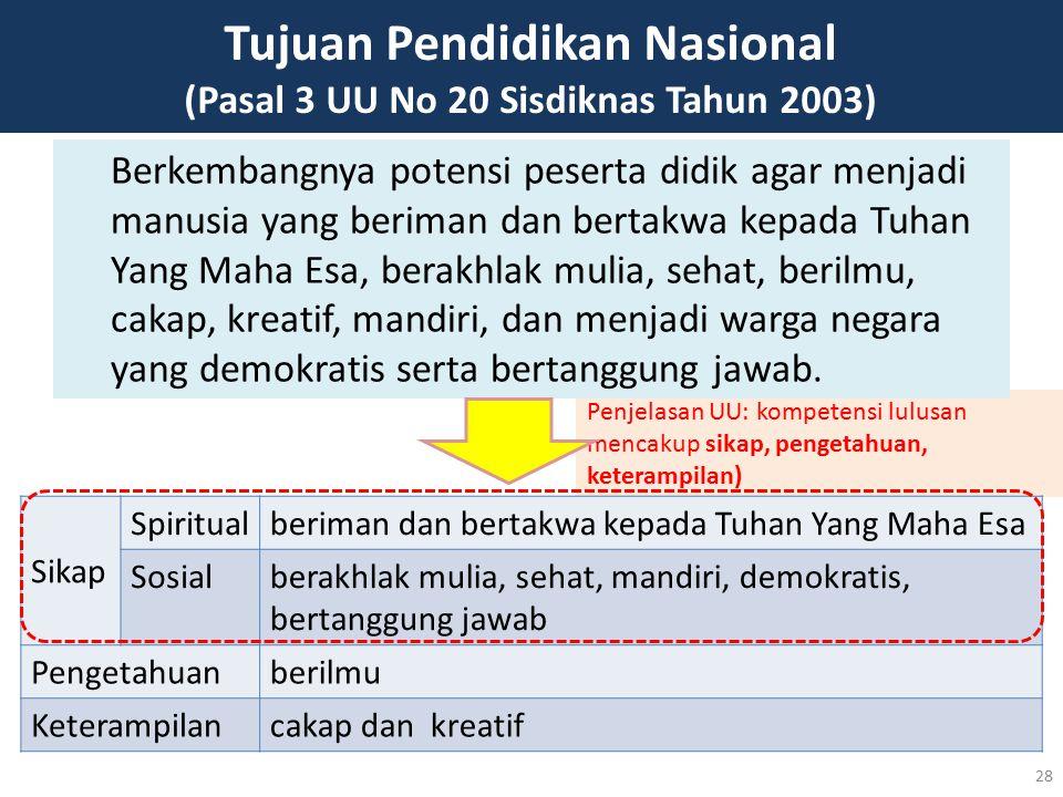 Penjelasan UU: kompetensi lulusan mencakup sikap, pengetahuan, keterampilan) Tujuan Pendidikan Nasional (Pasal 3 UU No 20 Sisdiknas Tahun 2003) Berkem