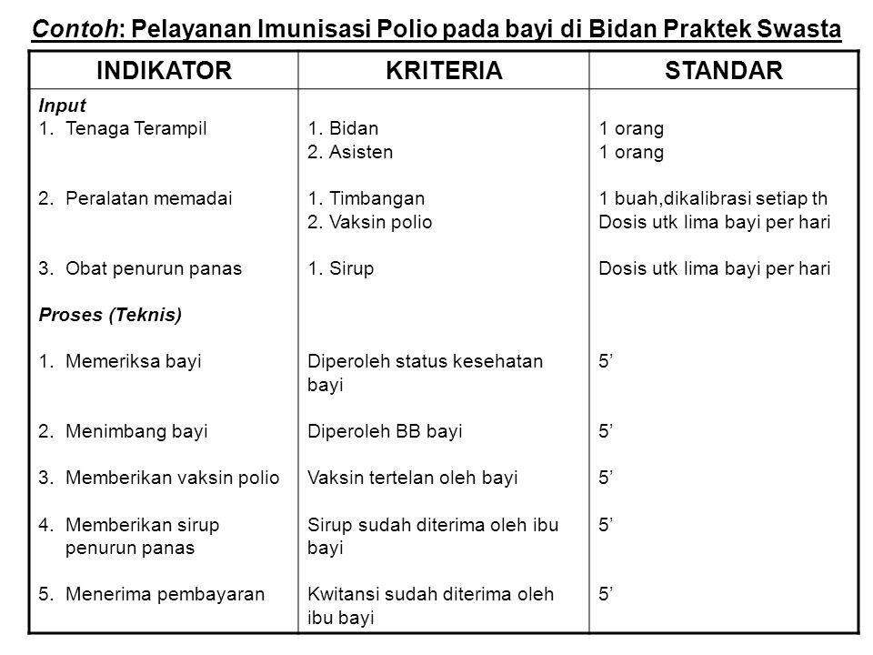 Contoh: Pelayanan Imunisasi Polio pada bayi di Bidan Praktek Swasta INDIKATORKRITERIASTANDAR Input 1.Tenaga Terampil 2.Peralatan memadai 3.Obat penuru