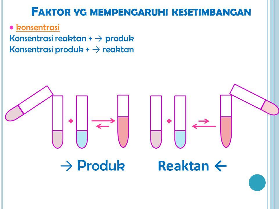 F AKTOR YG MEMPENGARUHI KESETIMBANGAN konsentrasi Konsentrasi reaktan + → produk Konsentrasi produk + → reaktan + + → Produk Reaktan ←