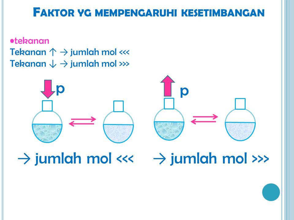 F AKTOR YG MEMPENGARUHI KESETIMBANGAN tekanan Tekanan ↑ → jumlah mol <<< Tekanan ↓ → jumlah mol >>> p → jumlah mol <<< → jumlah mol >>> p