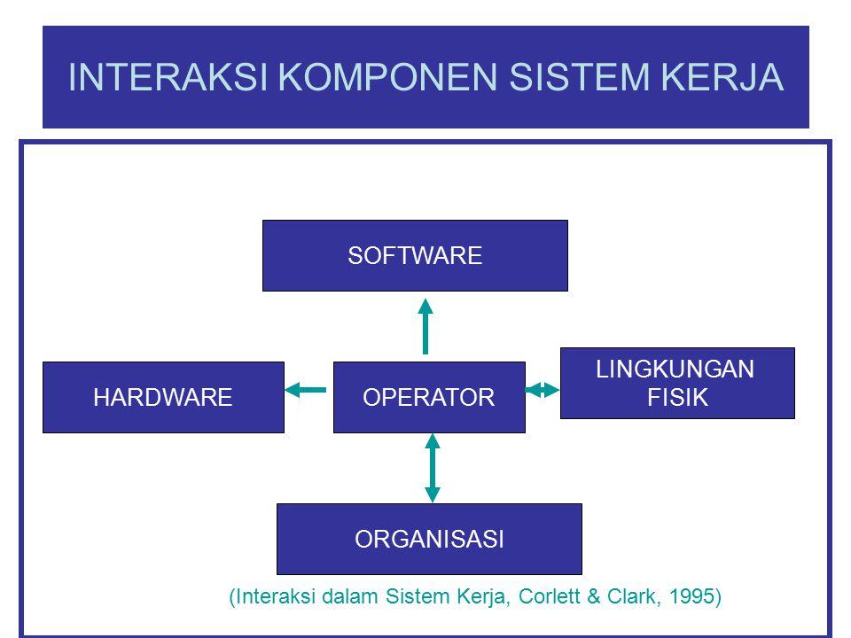INTERAKSI KOMPONEN SISTEM KERJA SOFTWARE OPERATORHARDWARE LINGKUNGAN FISIK ORGANISASI (Interaksi dalam Sistem Kerja, Corlett & Clark, 1995)