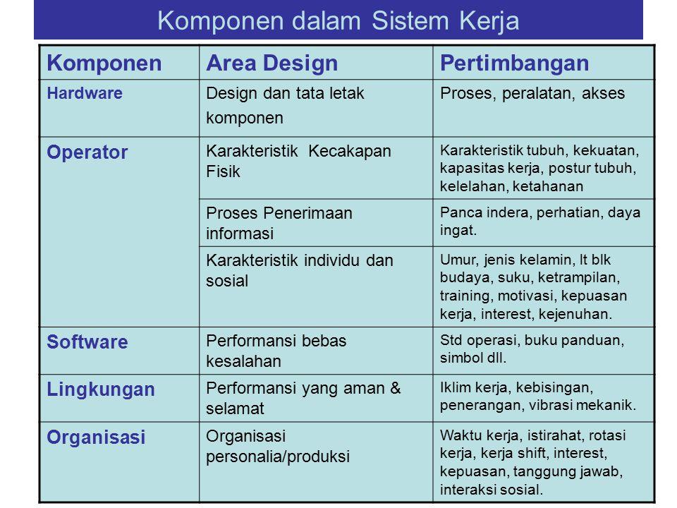 Komponen dalam Sistem Kerja KomponenArea DesignPertimbangan HardwareDesign dan tata letak komponen Proses, peralatan, akses Operator Karakteristik Kec