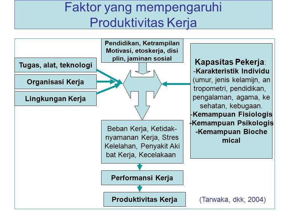 Faktor yang mempengaruhi Produktivitas Kerja Pendidikan, Ketrampilan Motivasi, etoskerja, disi plin, jaminan sosial Lingkungan Kerja Organisasi Kerja