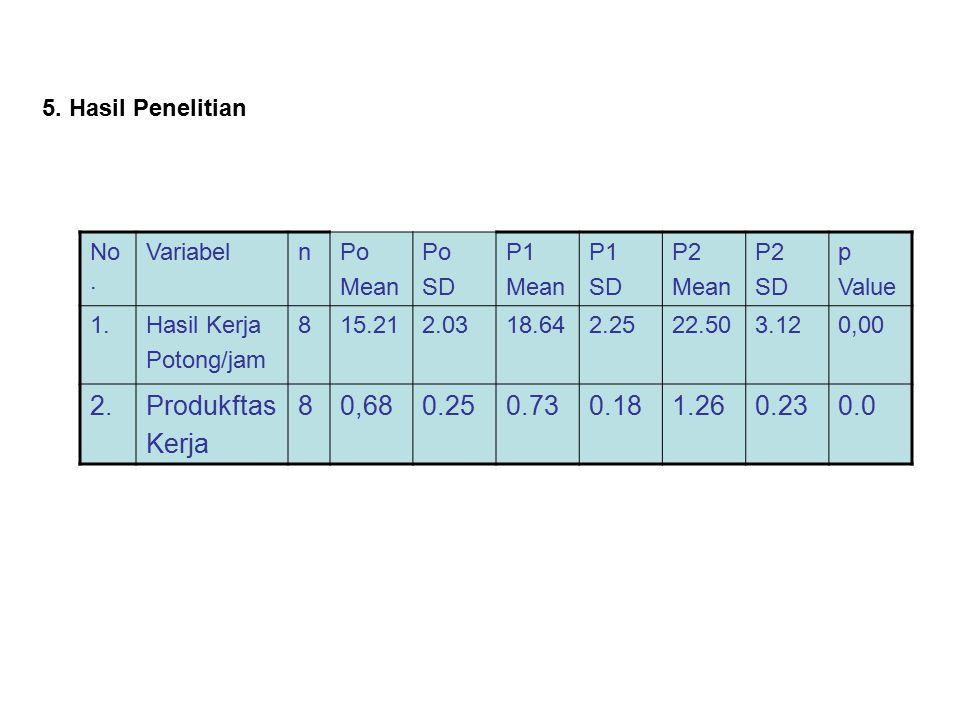 5. Hasil Penelitian No. VariabelnPo Mean Po SD P1 Mean P1 SD P2 Mean P2 SD p Value 1.Hasil Kerja Potong/jam 815.212.0318.642.2522.503.120,00 2.Produkf